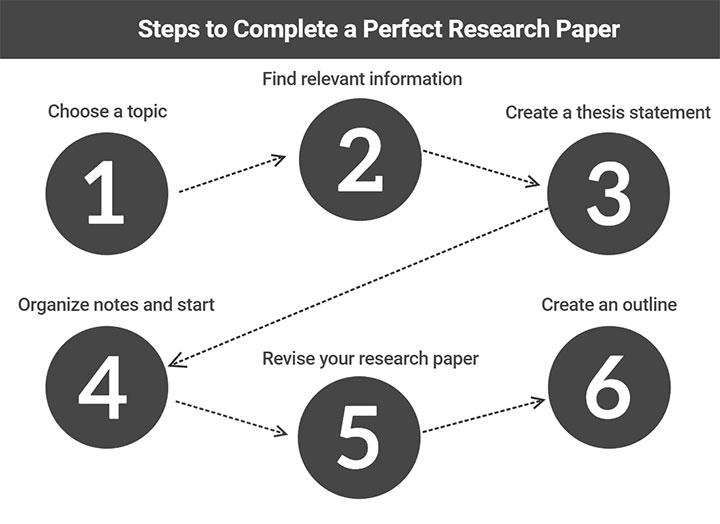 Discovering, Narrowing, and Focusing a Researchable Topic