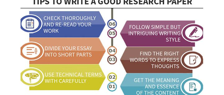 how to approach writing a research paper